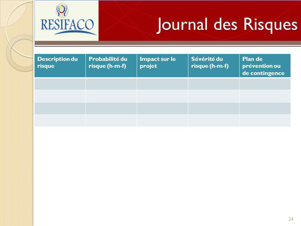 Journal des Risques 24 Description du risque Probabilité du risque (h-m-f) Impact sur le projet Sévérité du risque (h-m-f) Plan de prévention ou de co