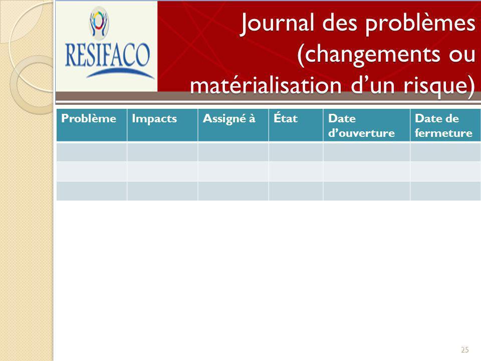 Journal des problèmes (changements ou matérialisation dun risque) 25 ProblèmeImpactsAssigné àÉtatDate douverture Date de fermeture