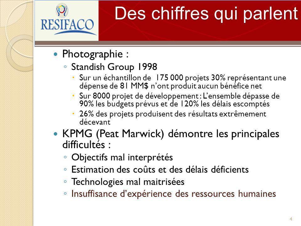Des chiffres qui parlent Photographie : Standish Group 1998 Sur un échantillon de 175 000 projets 30% représentant une dépense de 81 MM$ nont produit