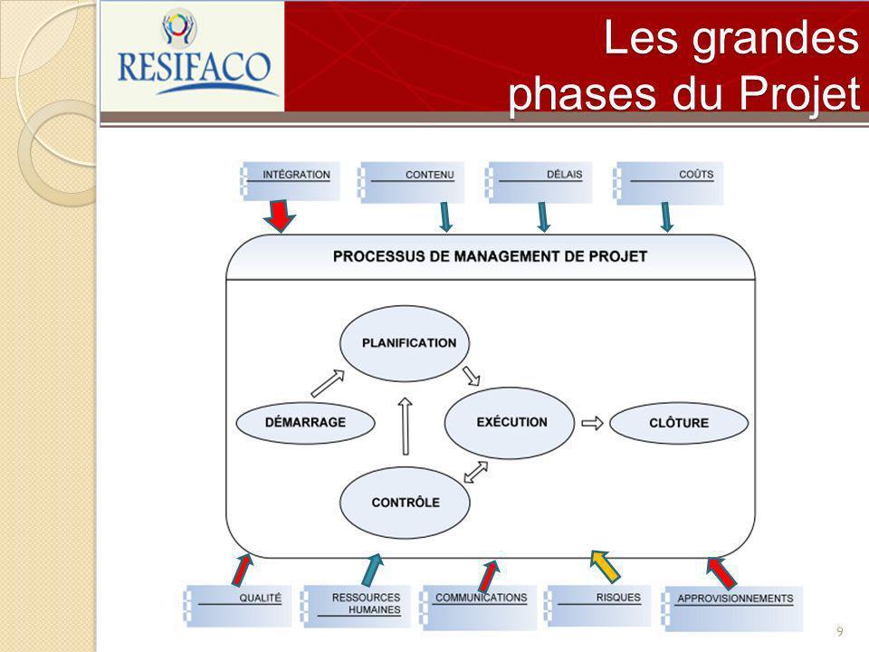 Les grandes phases du Projet 9