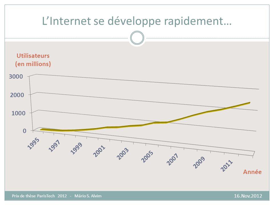 LInternet se développe rapidement… 16.Nov.2012 Prix de thèse ParisTech 2012 - Mário S. Alvim
