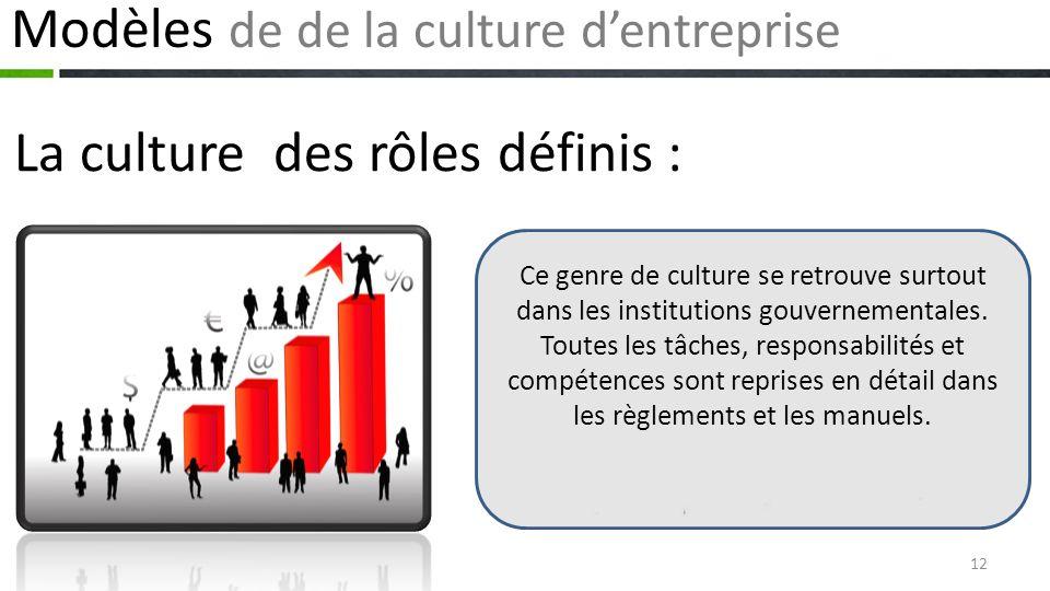 Modèles de de la culture dentreprise La culture des rôles définis : Ce genre de culture se retrouve surtout dans les institutions gouvernementales.