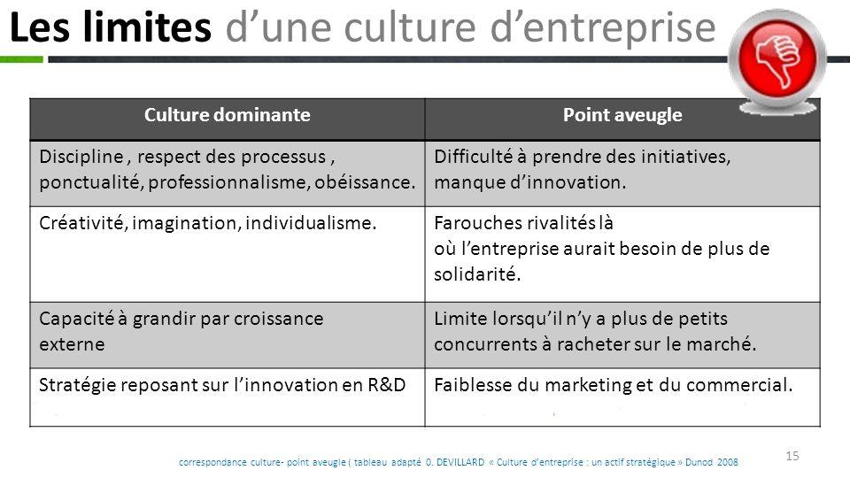 correspondance culture- point aveugle ( tableau adapté 0.