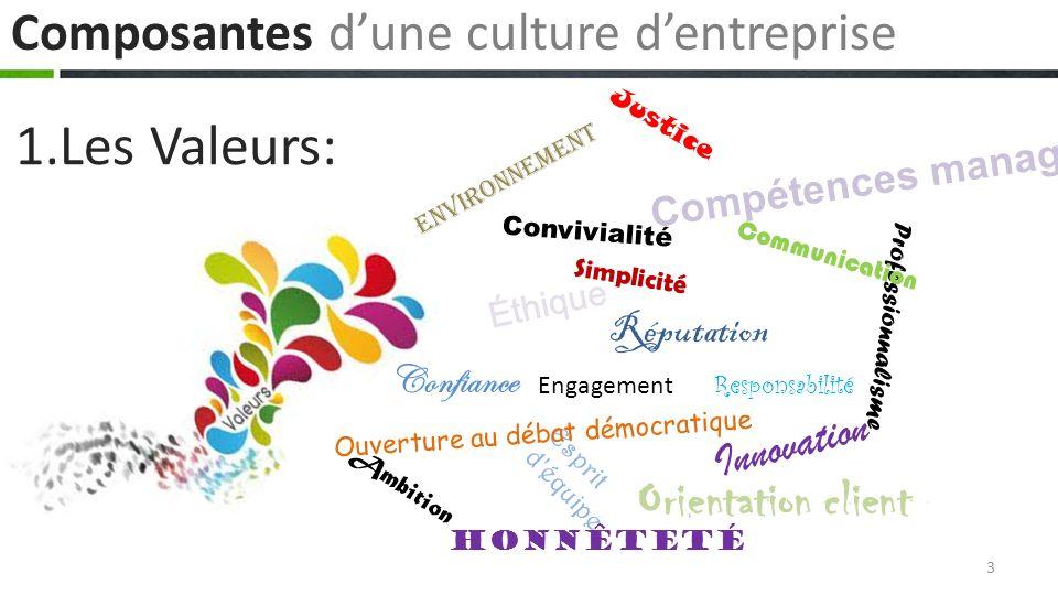 Modèles de de la culture dentreprise La culture de l individu: Ici, l individu est l élément central.