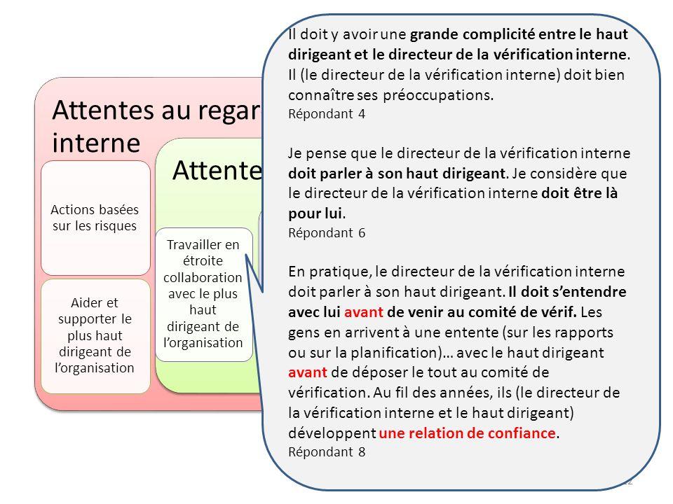 12 Attentes au regard de la fonction daudit interne Actions basées sur les risques Aider et supporter le plus haut dirigeant de lorganisation Attentes