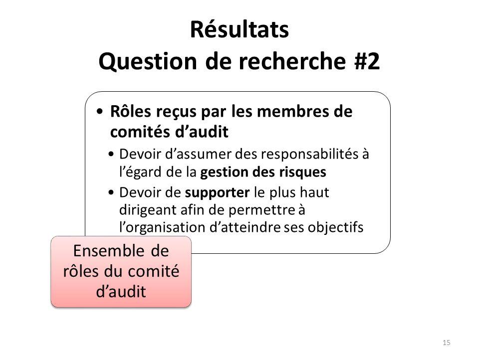 Résultats Question de recherche #2 Rôles reçus par les membres de comités daudit Devoir dassumer des responsabilités à légard de la gestion des risque