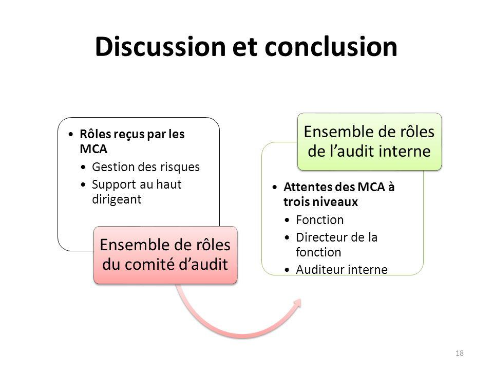 Discussion et conclusion Rôles reçus par les MCA Gestion des risques Support au haut dirigeant Ensemble de rôles du comité daudit Attentes des MCA à t
