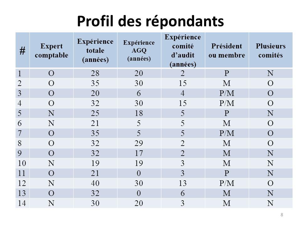 Profil des répondants # Expert comptable Expérience totale (années) Expérience AGQ (années) Expérience comité daudit (années) Président ou membre Plusieurs comités 1O28202PN 2O353015MO 3O2064P/MO 4O323015P/MO 5N25185PN 6N2155MO 7O3555P/MO 8O32292MO 9O32172MN 10N19 3MN 11O2103PN 12N403013P/MO 13O3206MN 14N30203MN 8