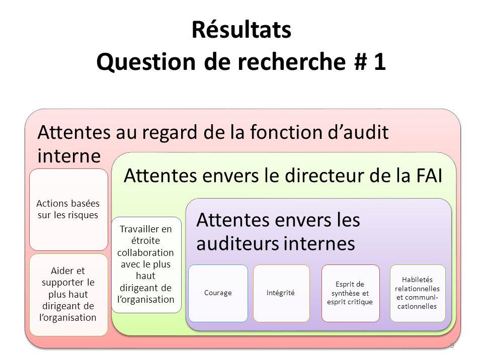 Résultats Question de recherche # 1 Attentes au regard de la fonction daudit interne Actions basées sur les risques Aider et supporter le plus haut di