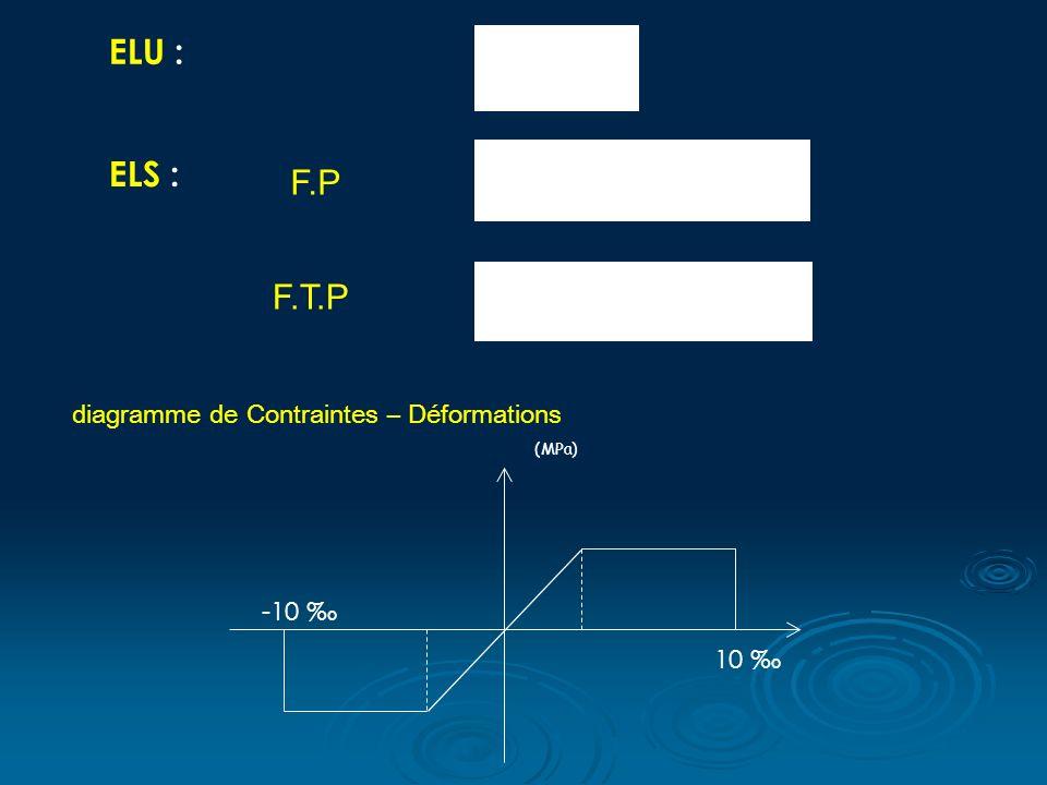 ELU : ELS : F.P F.T.P (MPa) -10 10 diagramme de Contraintes – Déformations