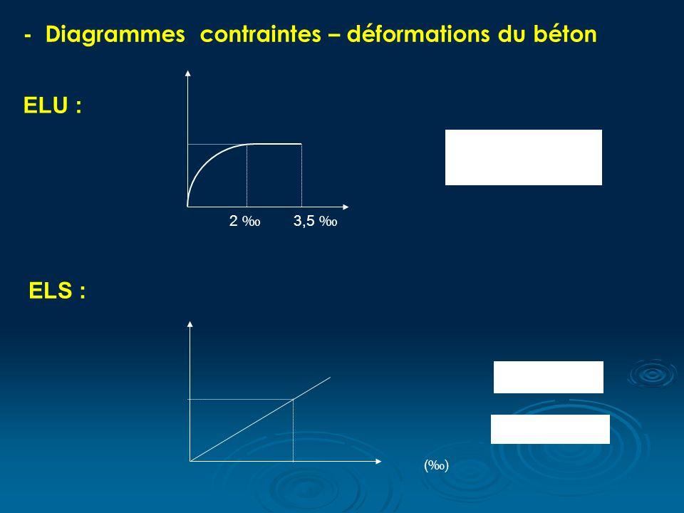 ELU : 2 3,5 - Diagrammes contraintes – déformations du béton ELS : ()()