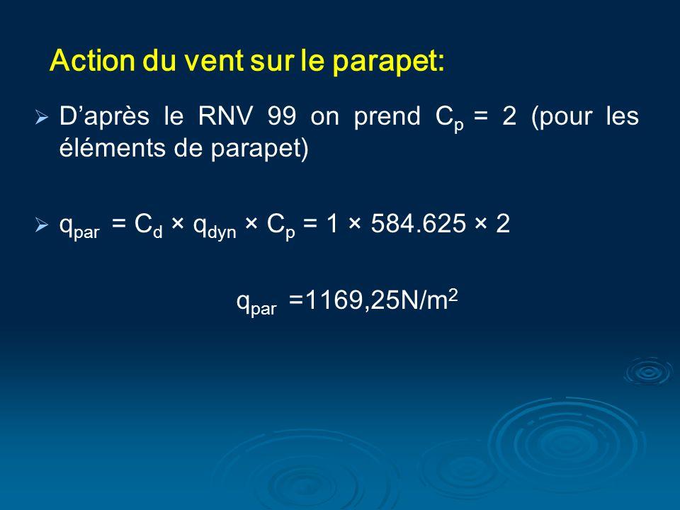 Action du vent sur le parapet: Daprès le RNV 99 on prend C p = 2 (pour les éléments de parapet) q par = C d × q dyn × C p = 1 × 584.625 × 2 q par =116