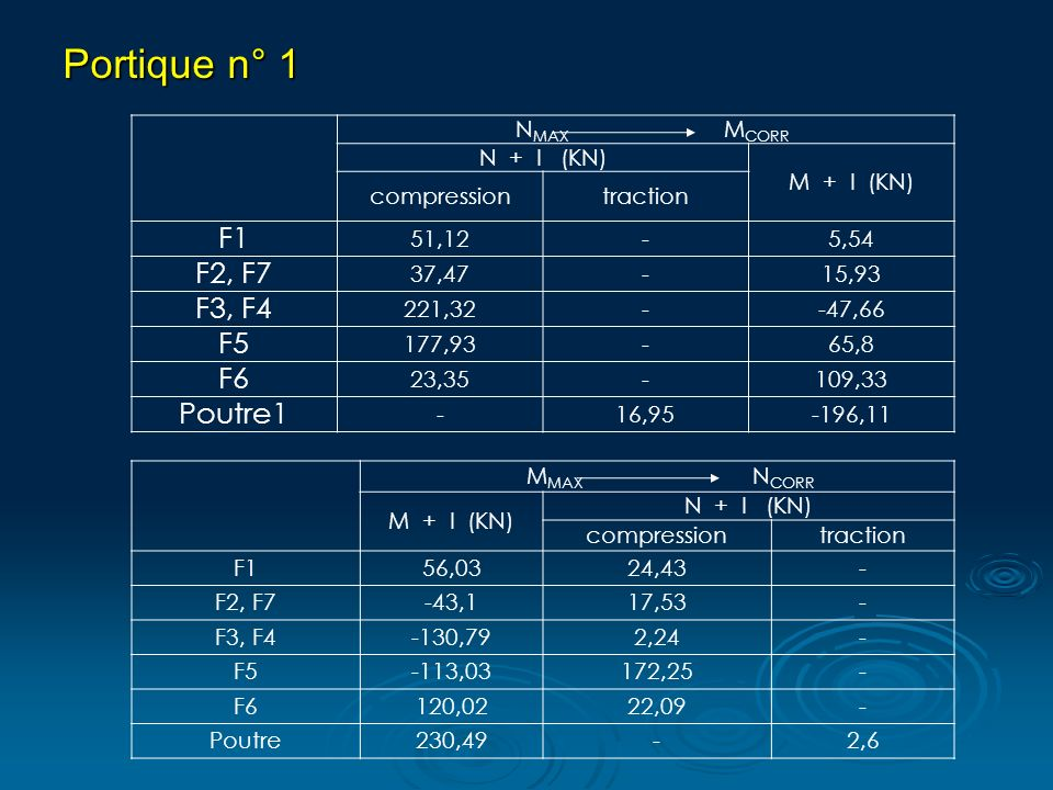 N MAX M CORR N + I (KN) M + I (KN) compressiontraction F1 51,12-5,54 F2, F7 37,47-15,93 F3, F4 221,32--47,66 F5 177,93-65,8 F6 23,35-109,33 Poutre1 -16,95-196,11 Portique n° 1 Portique n° 1 M MAX N CORR M + I (KN) N + I (KN) compressiontraction F156,0324,43- F2, F7-43,117,53- F3, F4-130,792,24- F5-113,03172,25- F6120,0222,09- Poutre230,49-2,6