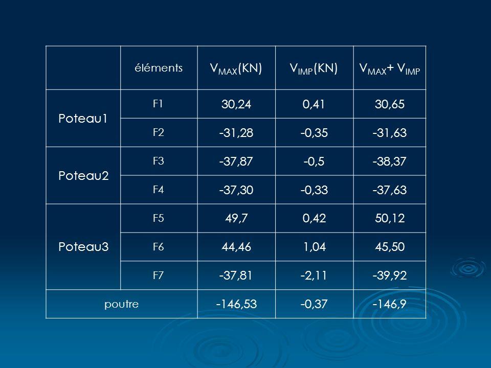 éléments V MAX (KN)V IMP (KN)V MAX + V IMP Poteau1 F1 30,240,4130,65 F2 -31,28-0,35-31,63 Poteau2 F3 -37,87-0,5-38,37 F4 -37,30-0,33-37,63 Poteau3 F5 49,70,4250,12 F6 44,461,0445,50 F7 -37,81-2,11-39,92 poutre -146,53-0,37-146,9