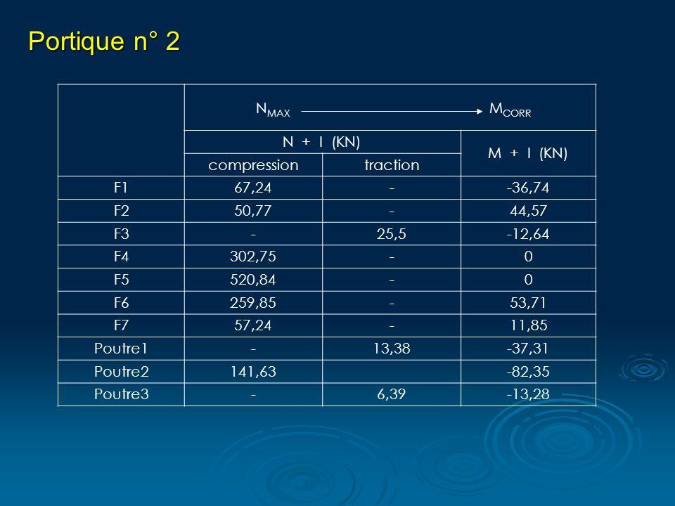 Portique n° 2 N MAX M CORR N + I (KN) M + I (KN) compressiontraction F167,24--36,74 F250,77-44,57 F3-25,5-12,64 F4302,75-0 F5520,84-0 F6259,85-53,71 F757,24-11,85 Poutre1-13,38-37,31 Poutre2141,63 -82,35 Poutre3-6,39-13,28