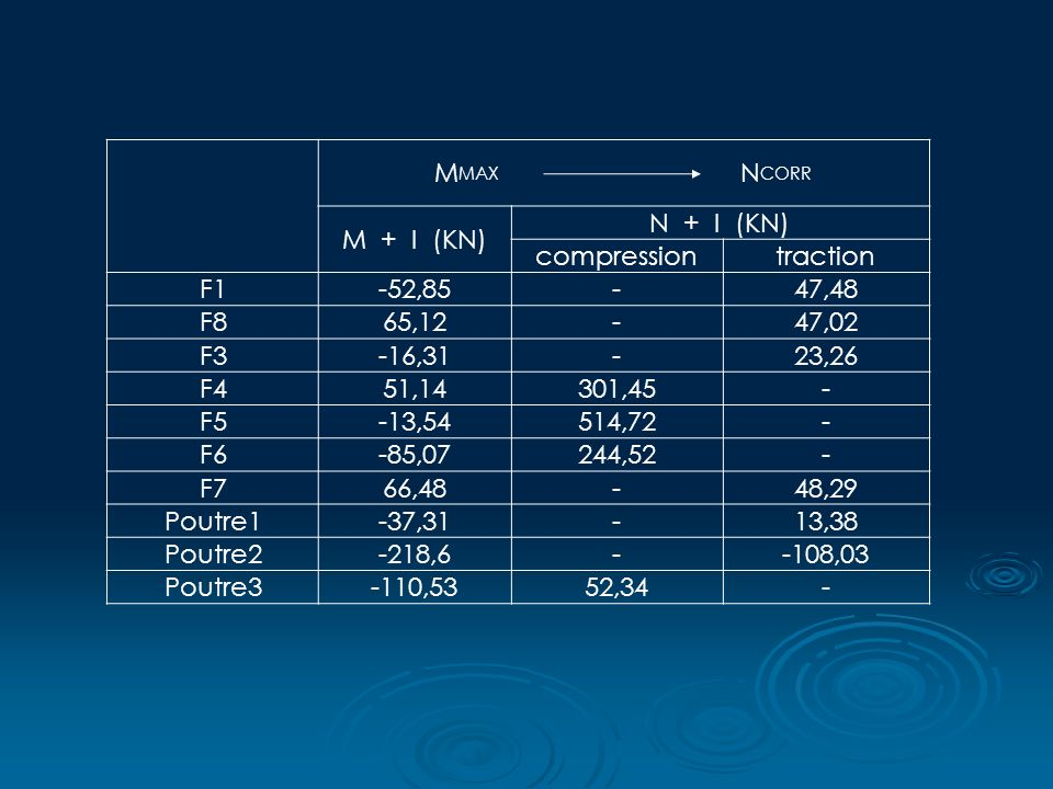 M MAX N CORR M + I (KN) N + I (KN) compressiontraction F1-52,85-47,48 F865,12-47,02 F3-16,31-23,26 F451,14301,45- F5-13,54514,72- F6-85,07244,52- F766,48-48,29 Poutre1-37,31-13,38 Poutre2-218,6--108,03 Poutre3-110,5352,34-