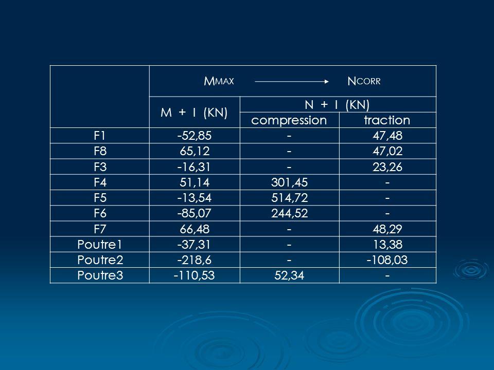 M MAX N CORR M + I (KN) N + I (KN) compressiontraction F1-52,85-47,48 F865,12-47,02 F3-16,31-23,26 F451,14301,45- F5-13,54514,72- F6-85,07244,52- F766