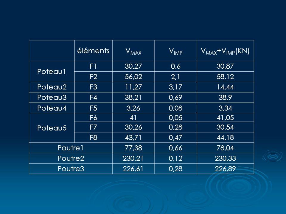 élémentsV MAX V IMP V MAX +V IMP (KN) Poteau1 F130,270,630,87 F256,022,158,12 Poteau2F311,273,1714,44 Poteau3F438,210,6938,9 Poteau4F53,260,083,34 Poteau5 F6410,0541,05 F730,260,2830,54 F843,710,4744,18 Poutre177,380,6678,04 Poutre2230,210,12230,33 Poutre3226,610,28226,89