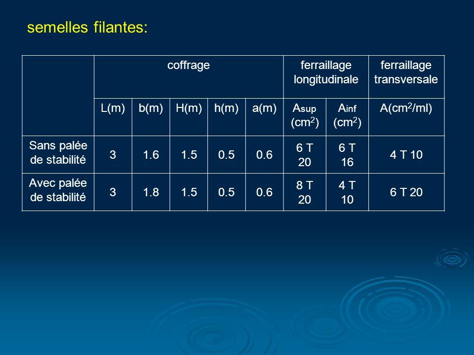 coffrageferraillage longitudinale ferraillage transversale L(m)b(m)H(m)h(m)a(m)A sup (cm 2 ) A inf (cm 2 ) A(cm 2 /ml) Sans palée de stabilité 31.61.50.50.6 6 T 20 6 T 16 4 T 10 Avec palée de stabilité 31.81.50.50.6 8 T 20 4 T 10 6 T 20 semelles filantes: