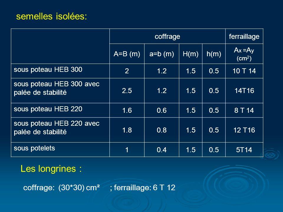 semelles isolées: coffrageferraillage A=B (m)a=b (m)H(m)h(m) A x = A y (cm 2 ) sous poteau HEB 300 21.21.50.510 T 14 sous poteau HEB 300 avec palée de stabilité 2.51.21.50.514T16 sous poteau HEB 220 1.60.61.50.58 T 14 sous poteau HEB 220 avec palée de stabilité 1.80.81.50.512 T16 sous potelets 10.41.50.55T14 Les longrines : coffrage: (30*30) cm² ; ferraillage: 6 T 12