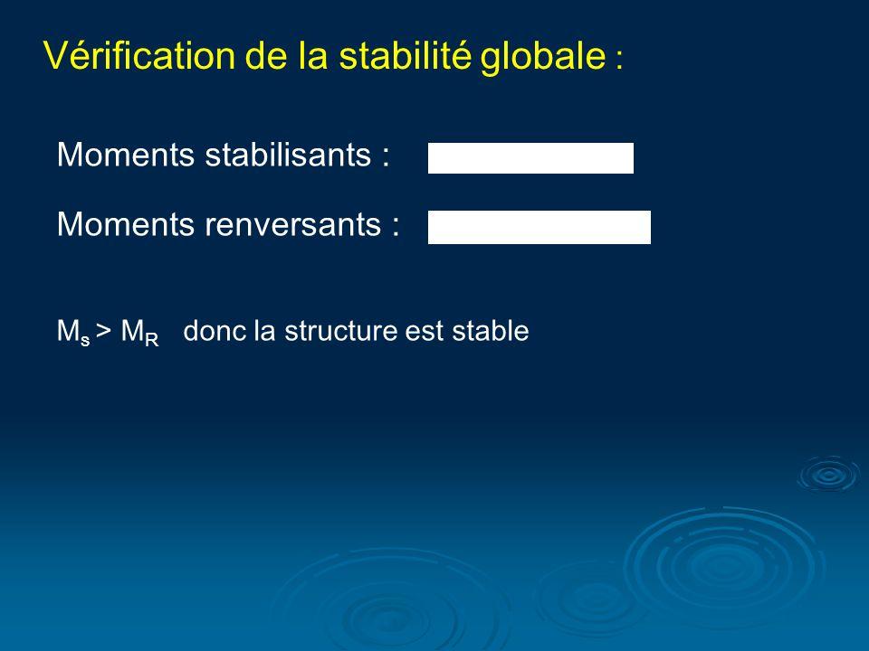 Vérification de la stabilité globale : Moments stabilisants : Moments renversants : M s > M R donc la structure est stable