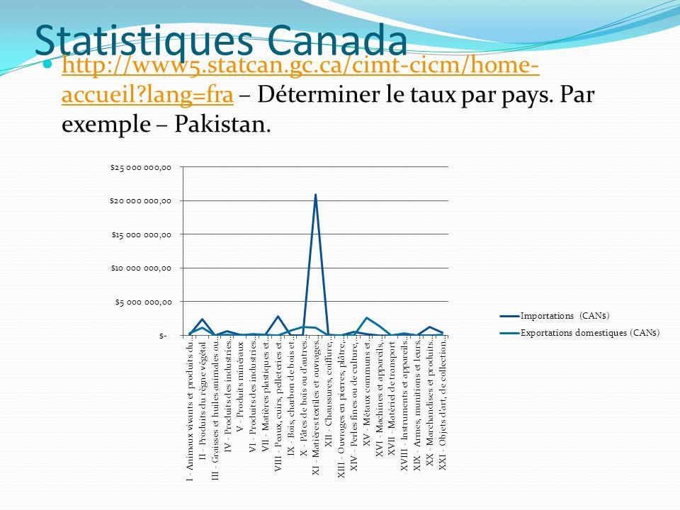 Statistiques Canada http://www5.statcan.gc.ca/cimt-cicm/home- accueil?lang=fra – Déterminer le taux par pays.