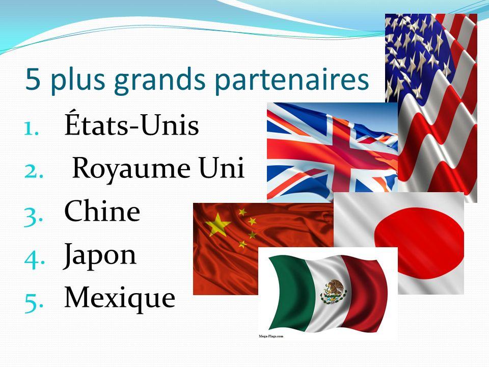 5 plus grands partenaires 1. États-Unis 2. Royaume Uni 3. Chine 4. Japon 5. Mexique
