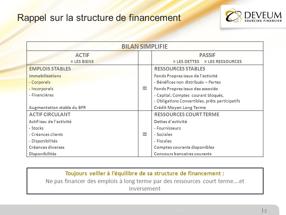 I Rappel sur la structure de financement LCE 2 BILAN SIMPLIFIE ACTIF = LES BIENS PASSIF = LES DETTES = LES RESSOURCES EMPLOIS STABLES = RESSOURCES STA