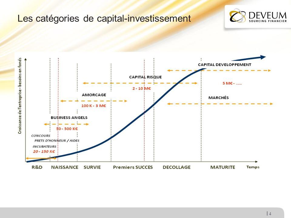 I Les catégories de capital-investissement 4
