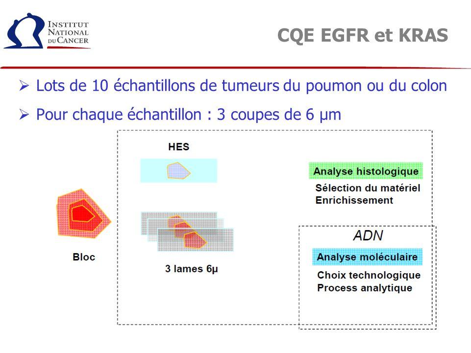 CQE EGFR et KRAS Lots de 10 échantillons de tumeurs du poumon ou du colon Pour chaque échantillon : 3 coupes de 6 µm