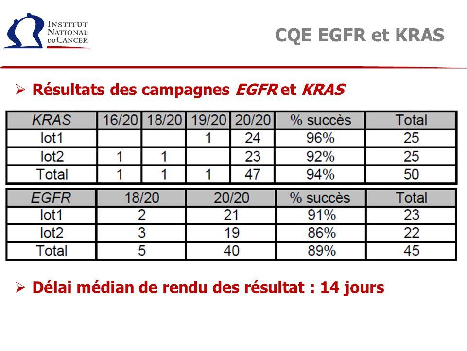 CQE EGFR et KRAS Résultats des campagnes EGFR et KRAS Délai médian de rendu des résultat : 14 jours