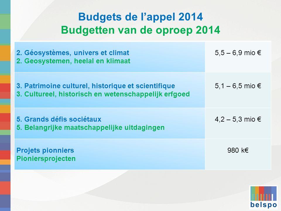 Budgets de lappel 2014 Budgetten van de oproep 2014 2. Géosystèmes, univers et climat 2. Geosystemen, heelal en klimaat 5,5 – 6,9 mio 3. Patrimoine cu