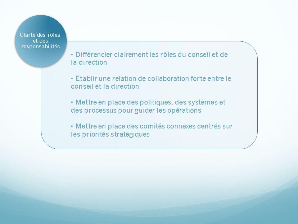 Clarté des rôles et des responsabilités Différencier clairement les rôles du conseil et de la direction Établir une relation de collaboration forte en