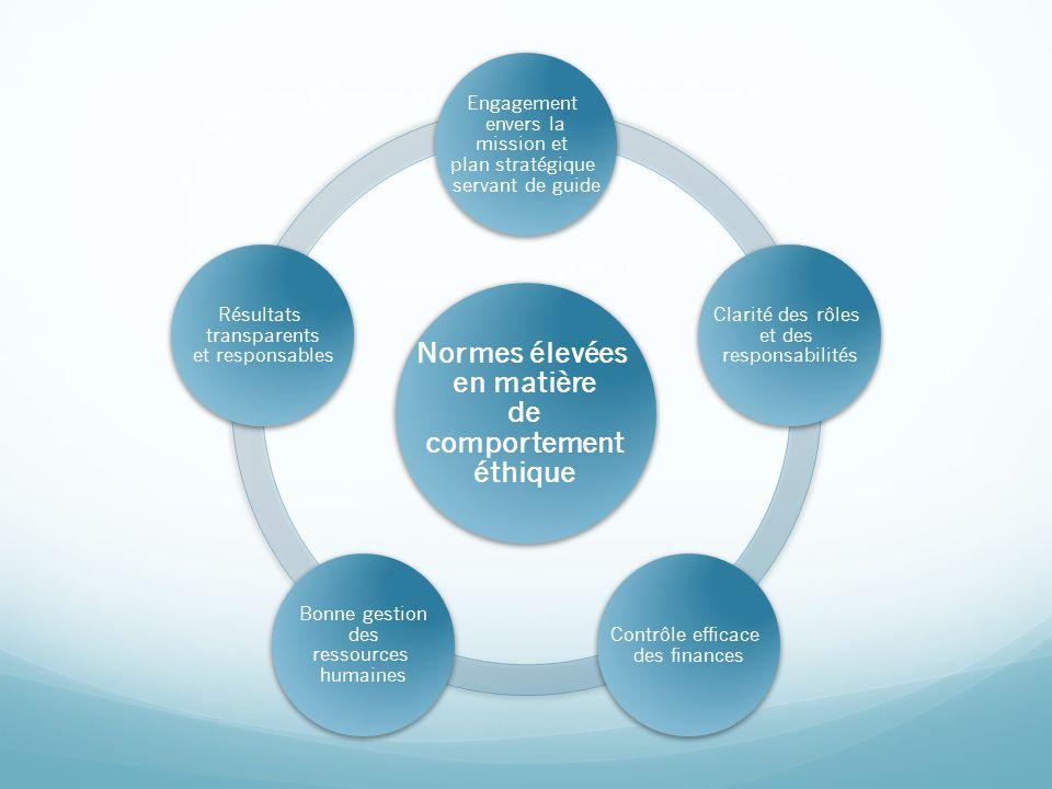 Engagement envers la mission et plan stratégique servant de guide Clarité des rôles et des responsabilités Contrôle efficace des finances Bonne gestio