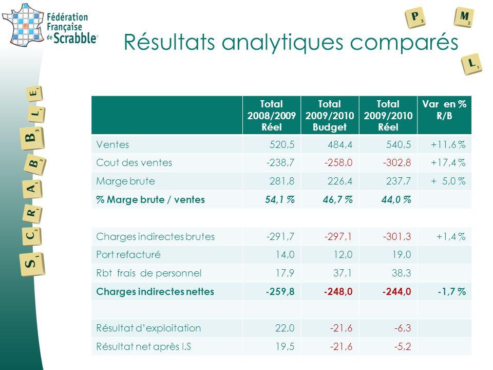 Résultats 2009/2010 Produits « boutique »2008/2009 Réel 2009/2010 Budget 2009/2010 Réel Variation R/B en % Ventes de produits241,7220,4258,1+17 % Cout des produits vendus-105,9-117,0-144,2+22 % Provision pour dépréciation des stocks -0,9 Marge brute « Boutique »135,8103,4113,0+9,3 % % Marge brute « Boutique »56,2 %46,9 %43,8 %
