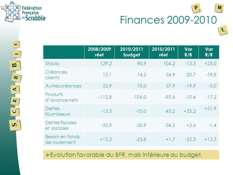 Résultats analytiques comparés Total 2008/2009 Réel Total 2009/2010 Budget Total 2009/2010 Réel Var en % R/B Ventes520,5484,4540,5+11,6 % Cout des ventes-238,7-258,0-302,8+17,4 % Marge brute281,8226,4237,7+ 5,0 % % Marge brute / ventes 54,1 %46,7 %44,0 % Charges indirectes brutes-291,7-297,1-301,3+1,4 % Port refacturé14,012,019,0 Rbt frais de personnel17,937,138,3 Charges indirectes nettes-259,8-248,0-244,0-1,7 % Résultat dexploitation22,0-21,6-6,3 Résultat net après I.S19,5-21,6-5,2