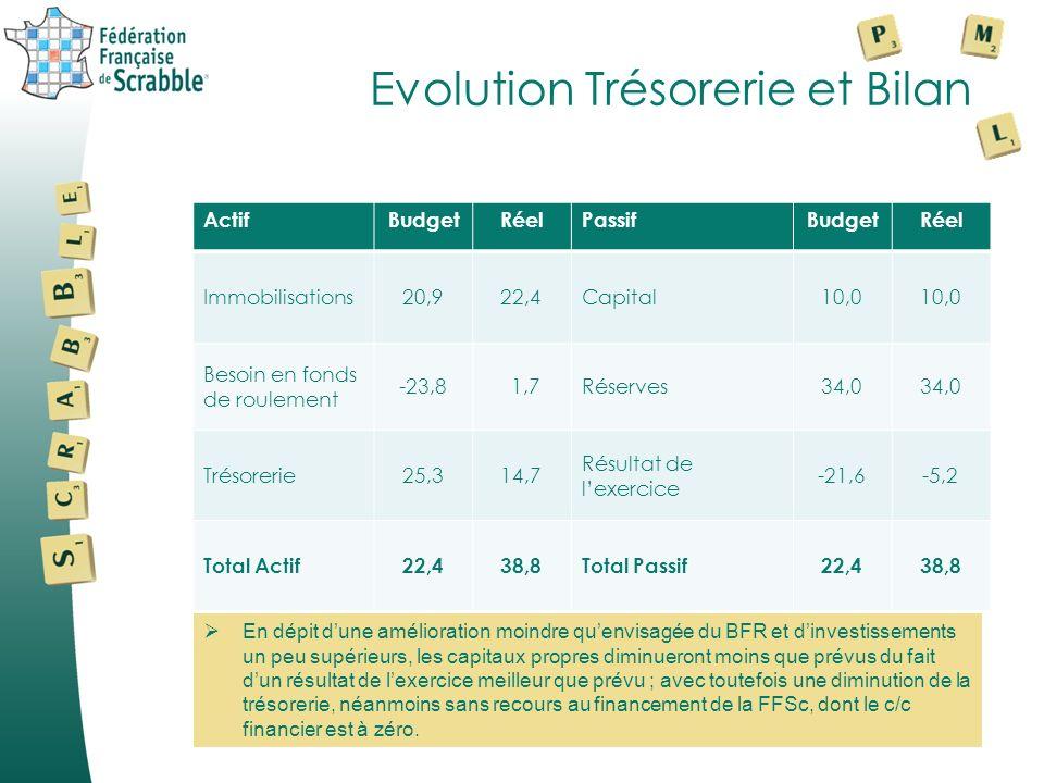 Evolution Trésorerie et Bilan 2008/2009 Réel 2010/2011 Budget 2010/2011 Réel Trésorerie de début+65,2+3,5 Cash-flow23,2-17,40,0 Investissements-1,6-2,5-5,0 Dettes financières-18,5+2,7 Variation BFR-64,8+39,0+13,5 Trésorerie de fin+3,5+25,3+14,7