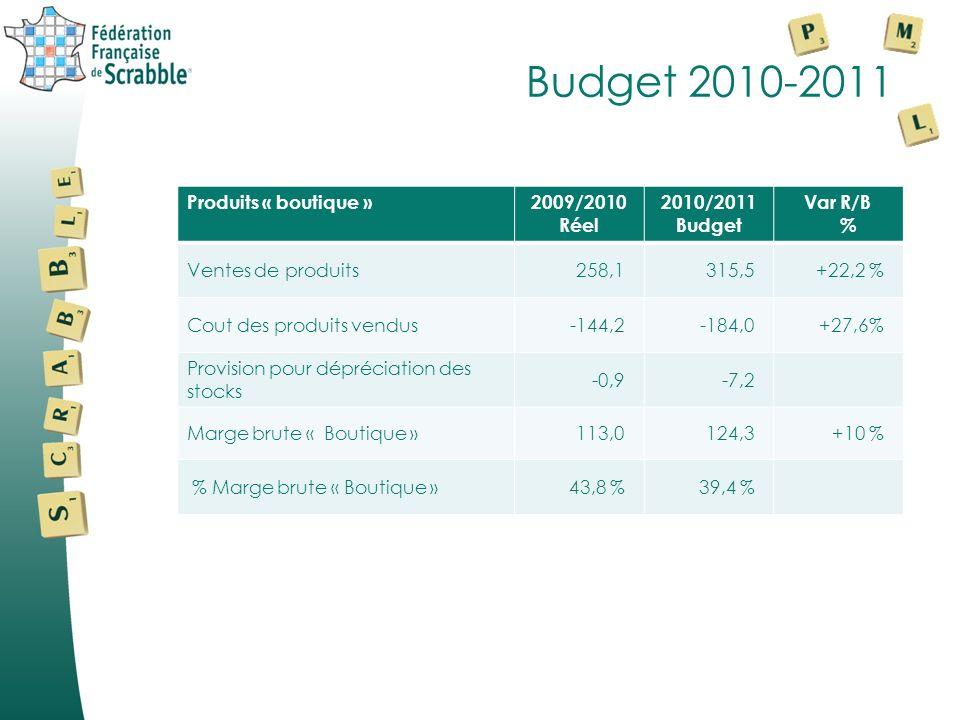 Budget 2010-2011 Activité « Editions »2009/2010 Réel 2010/2011 Budget Variation R/B en % Scrabblerama Abonnements203,4196,8 -6,6 % Complt.