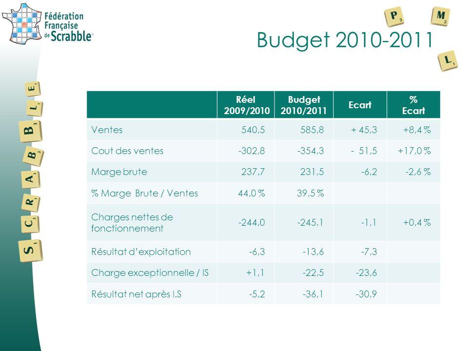 Budget 2010-2011 Produits « boutique »2009/2010 Réel 2010/2011 Budget Var R/B % Ventes de produits258,1315,5+22,2 % Cout des produits vendus-144,2-184,0+27,6% Provision pour dépréciation des stocks -0,9-7,2 Marge brute « Boutique »113,0124,3+10 % % Marge brute « Boutique »43,8 %39,4 %