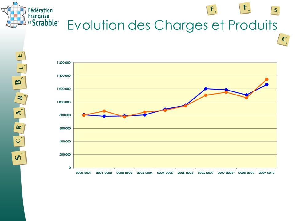 Comptes de résultat ProduitsCharges