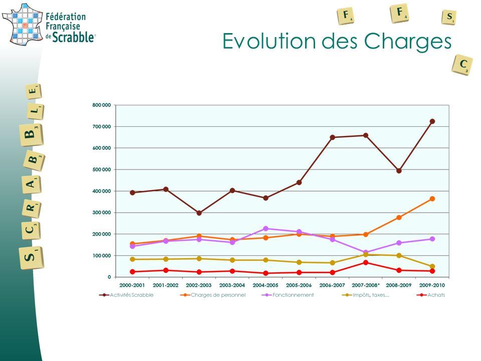 Evolution des Charges et Produits