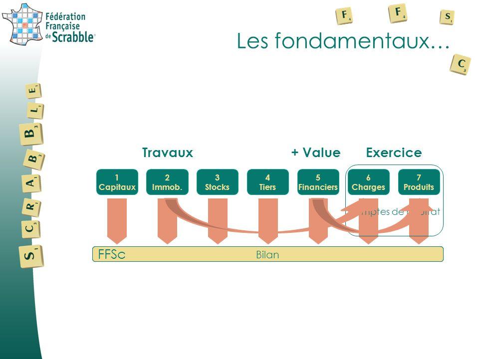 Les fondamentaux… 1 Capitaux 2 Immob.