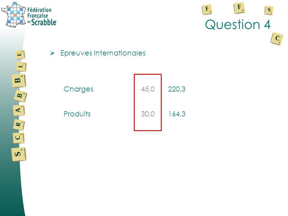 Question 3 Frais de personnel Rémunération Cotisations sociales Autres charges Chèques déjeuner 200,0 60,0 3,0 6,0 248,5 107,2 2,6 6,1 Charge « congés payés » x 3 Arrivée de A.