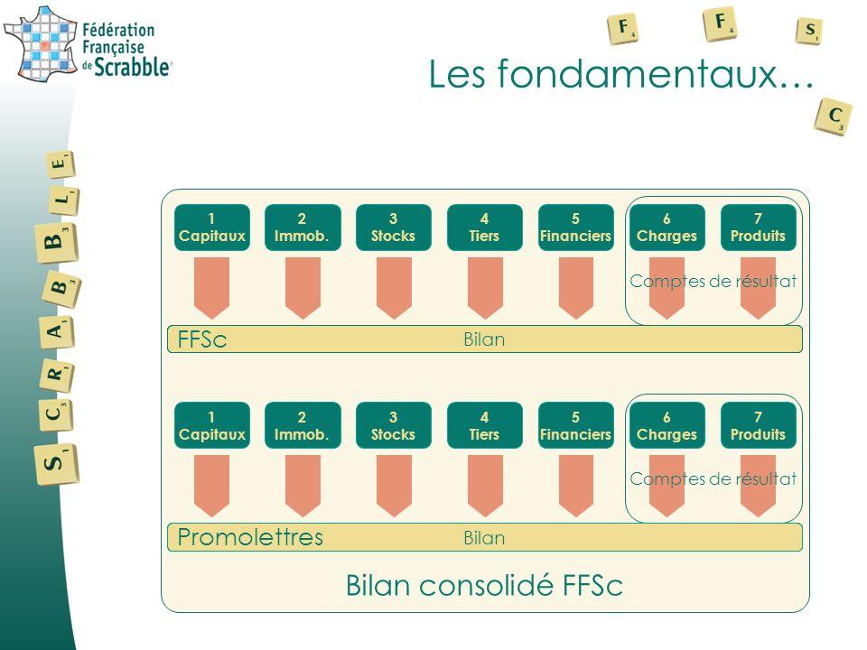 Les fondamentaux… 1 Capitaux 2 Immob. 3 Stocks 4 Tiers 5 Financiers 6 Charges 7 Produits Comptes de résultat FFSc Bilan ExerciceTravaux+ Value