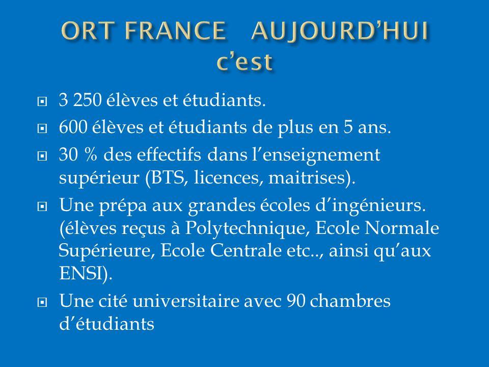 3 250 élèves et étudiants. 600 élèves et étudiants de plus en 5 ans. 30 % des effectifs dans lenseignement supérieur (BTS, licences, maitrises). Une p