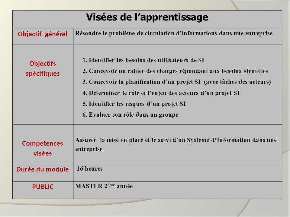 Objectifs Activités COURS 1 ( Du 2 au 27 Janvier 2012) -Identifier les besoins -Réalisation dune analyse des besoins.