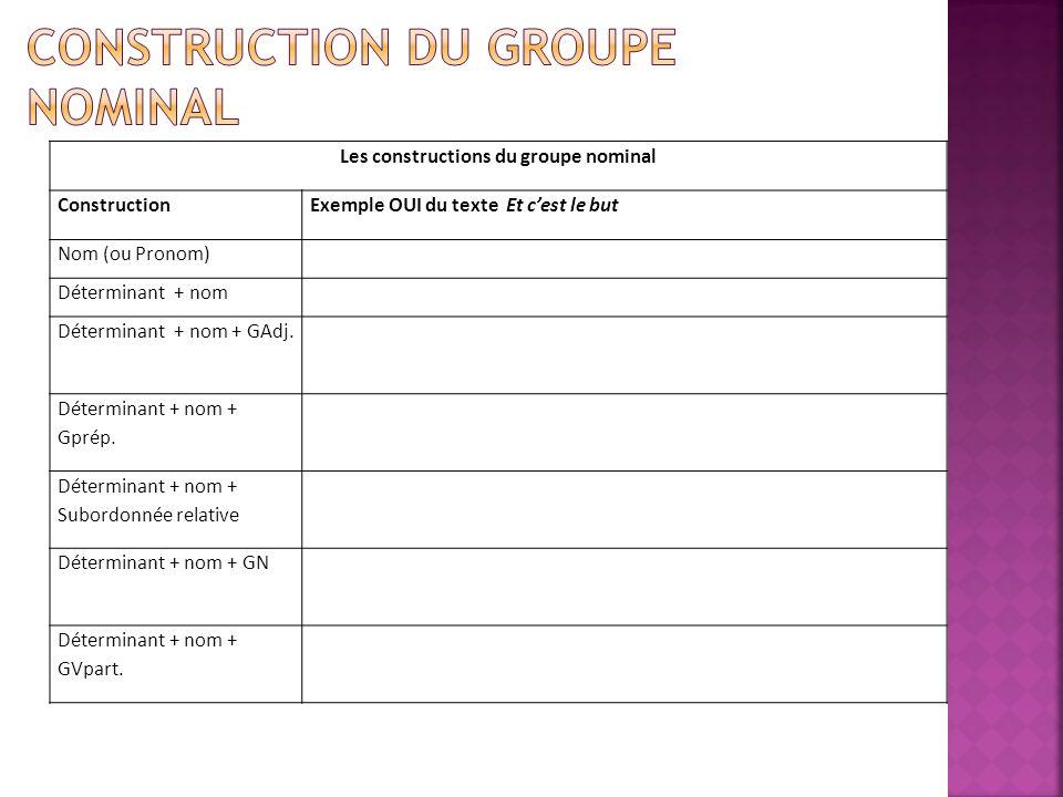 Les constructions du groupe nominal ConstructionExemple OUI du texte Et cest le but Nom (ou Pronom) Déterminant + nom Déterminant + nom + GAdj. Déterm