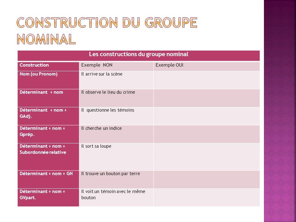 Les constructions du groupe nominal ConstructionExemple NONExemple OUI Nom (ou Pronom)Il arrive sur la scène Déterminant + nomIl observe le lieu du cr