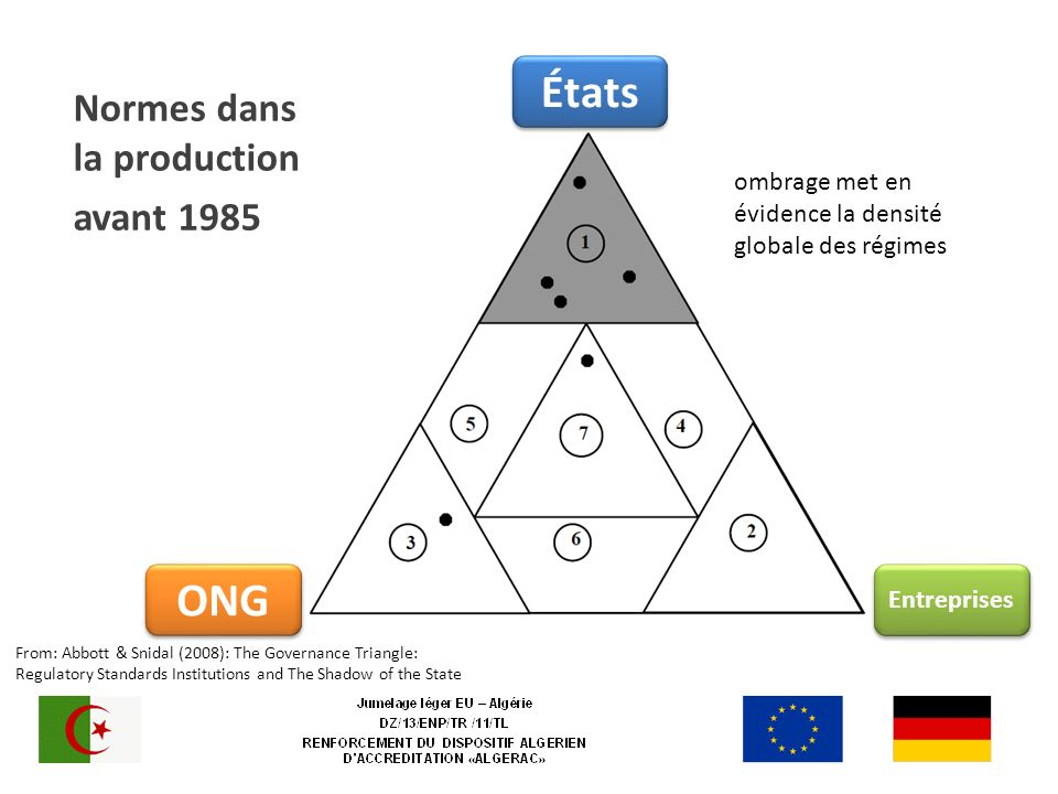 Normes dans la production avant 1985 Entreprises ONG États From: Abbott & Snidal (2008): The Governance Triangle: Regulatory Standards Institutions and The Shadow of the State ombrage met en évidence la densité globale des régimes