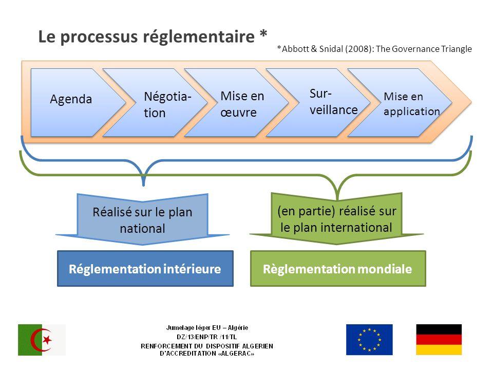 Le processus réglementaire * Réglementation intérieureRèglementation mondiale Négotia- tion Mise en œuvre Sur- veillance Agenda Réalisé sur le plan national Mise en application (en partie) réalisé sur le plan international *Abbott & Snidal (2008): The Governance Triangle